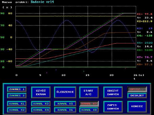 Syspa Komputerowy Rejestrator I System Pomiarowy Analogowych